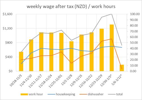 紐西蘭薪水