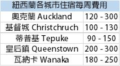 紐西蘭住宿費用