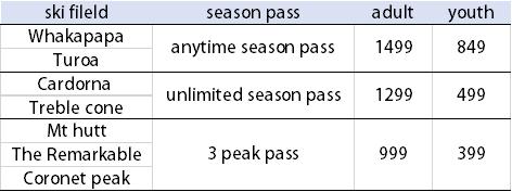 2020紐西蘭雪場季票價格總整理