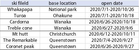 2020紐西蘭雪場開放時間總整理